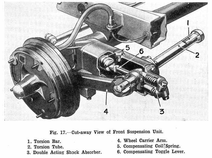 Torsion Bar Suspension   Torsion bar front suspension