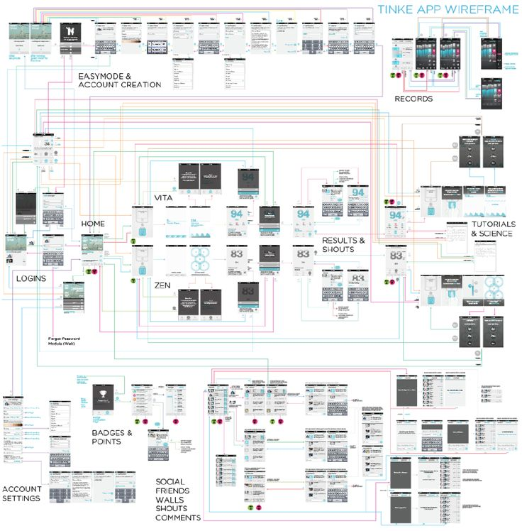 Mobile Site Map: 25 Best Great Wireframe Examples Images On Pinterest