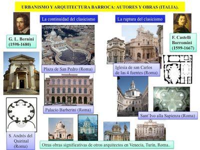 HISTORIA DEL ARTE: EL ARTE BARROCO: URBANISMO Y ARQUITECTURA