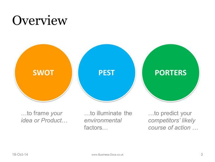 9 best Swot  pest images on Pinterest Project management