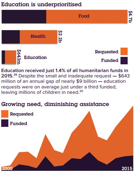 @wef : #Education: the neglected area of humanitarian relief https://t.co/njmev4GjQs  #aid https://t.co/Wof1rp39xU