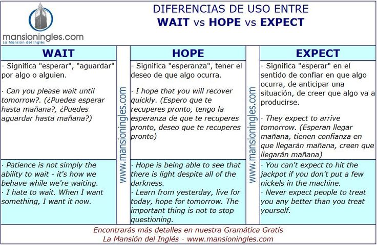 Diferencia entre Wait, Hope y Expect