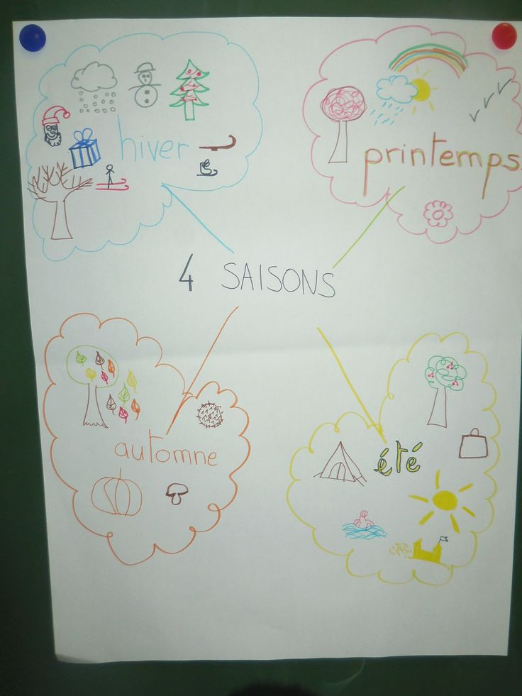 Les saisons, et une tentative de classe inversée... - L'école de Julie