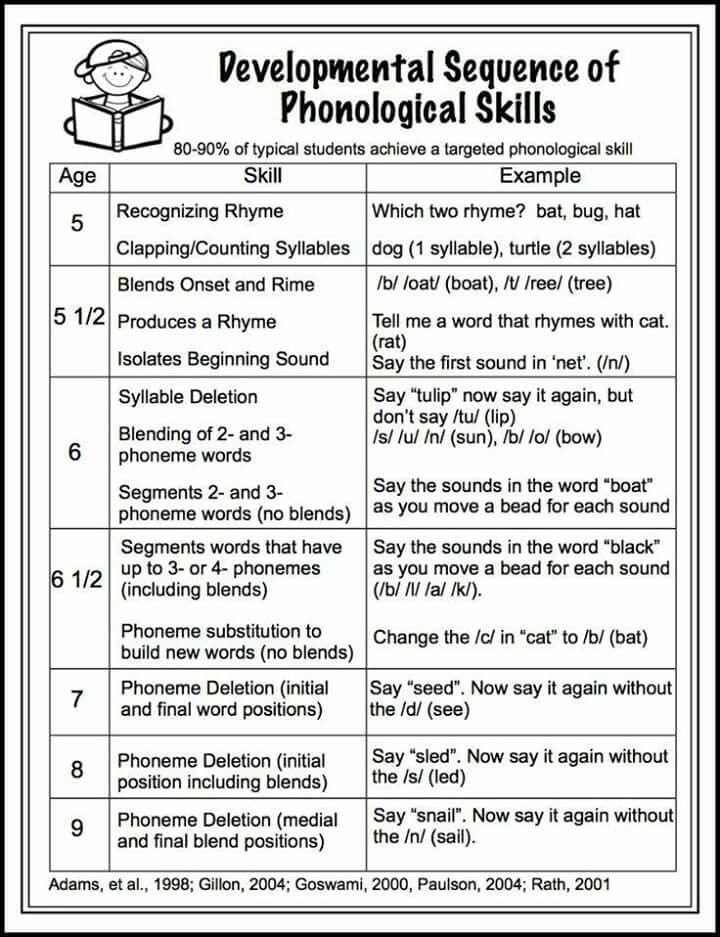 Phonological skill development