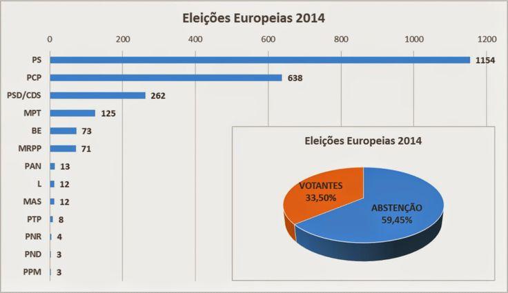 Campomaiornews: Resultados das Eleições Europeias em Campo Maior