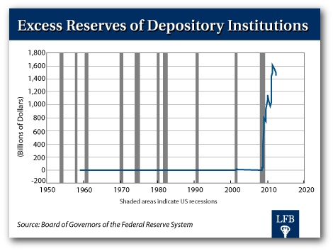 """Why does the Fed continue to pursue its failed """"QE"""" policies? Really? """"Not for the sake of the economy. Not for the sake of consumers. Not for the sake of the U.S. government,"""" says Bill Bonner. No. It's all for the sake of the banks. And the five """"too big to fail"""" banks in particular. --Where your tax dollars are going. And who is benefiting."""