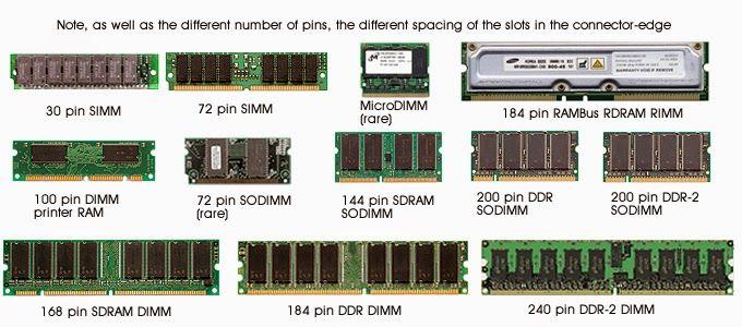 Sejarah Perkembangan RAM (Random Access Memory)