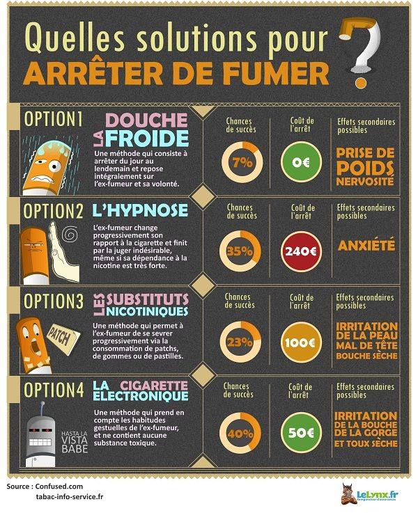 Hypnose, substituts nicotiniques, volonté, acupuncture... LeLynx.fr vous présente quelques petites solutions pour décrocher.