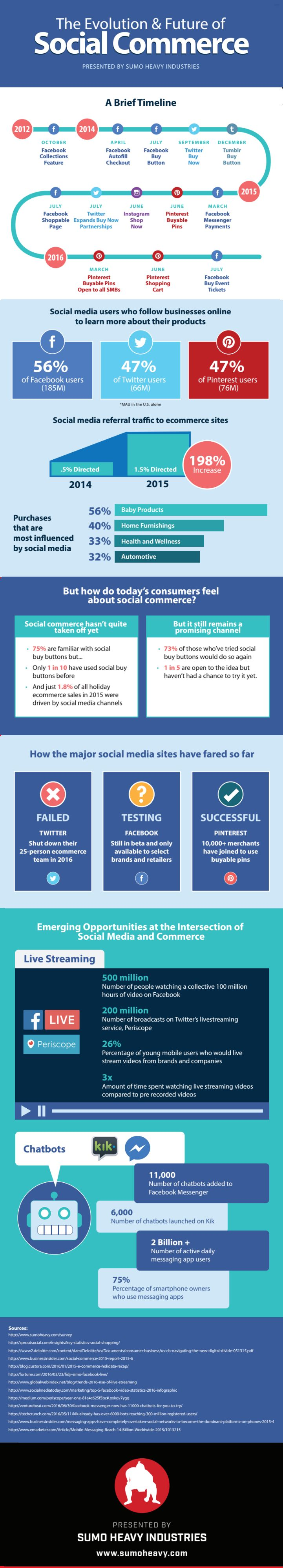 Sumo Heavy Industries has created this new infographic which looks at the history and evolution of social buying. The infographic provides an overview of the current state of social commerce and the winner is Pinterest,  Click on pin for our help.