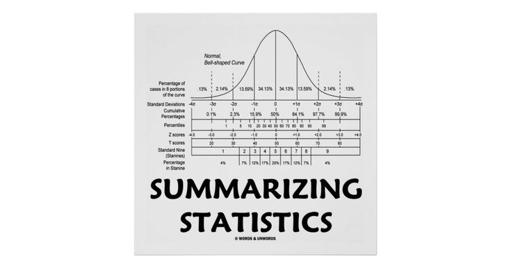 "Statisticians and stats teachers will enjoy this poster featuring the bell curve (normal distribution curve) along with the caption that says it all: ""Summarizing Statistics""."