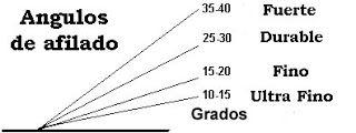 """Ante todo, Supervivencia..... Spain-Survival: Cómo se miden los ángulos de afilado.Por """"Ciclocampista"""""""