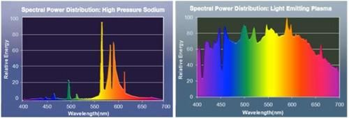 Figure 2. Spectrum of high-pressure sodium lamp (left) compared to a light-emitting plasma lamp (right).  (Source: Luxim)