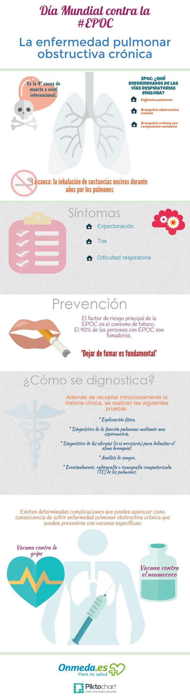 Día Mundial de La enfermedad pulmonar obstructiva crónica #EPOC #inpographic