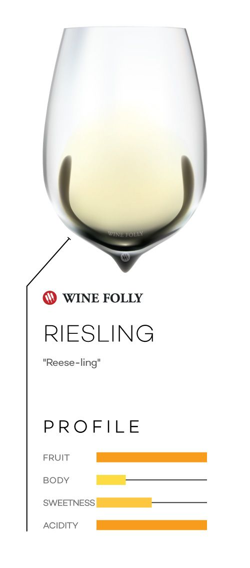 Basic types of wine: Riesling http://winefolly.com/review/common-types-of-wine/