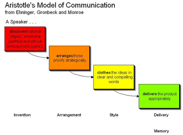INSTRUCTIONAL MODELS AND STRATEGIES FOR TEACHING …