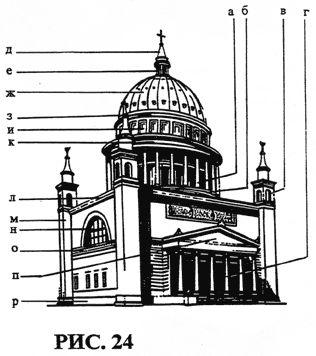 а — колоннада барабана;  б — ступенчатый цоколь барабана;  в — угловая башня;  г — портик;  д — купол фонаря;  е — фонарь;  ж — купол;  з — карниз купола;  и — аттик купола;  к — карниз барабана;  л — венчающий карниз;  м — угловая башня;  н — полукруглое окно;  о — карнизный пояс;  п — фронтон портика;  р — цоколь.