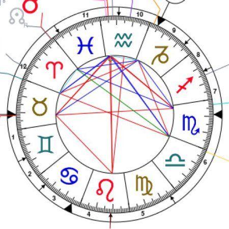 Best  Free Birth Chart Ideas On   Free Astrology