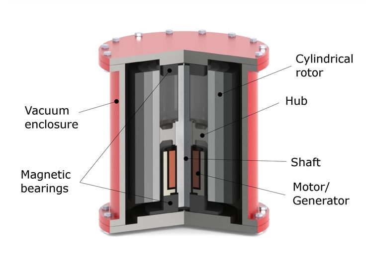 Flywheel energy storage #FES works by accelerating a rotor to a very high speed and maintaining the energy in the system as rotational energy.