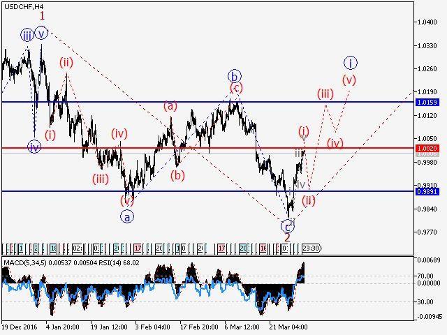 Análisis de Ondas y Pronóstico del mercado. Análisis forex y ondas de elliott