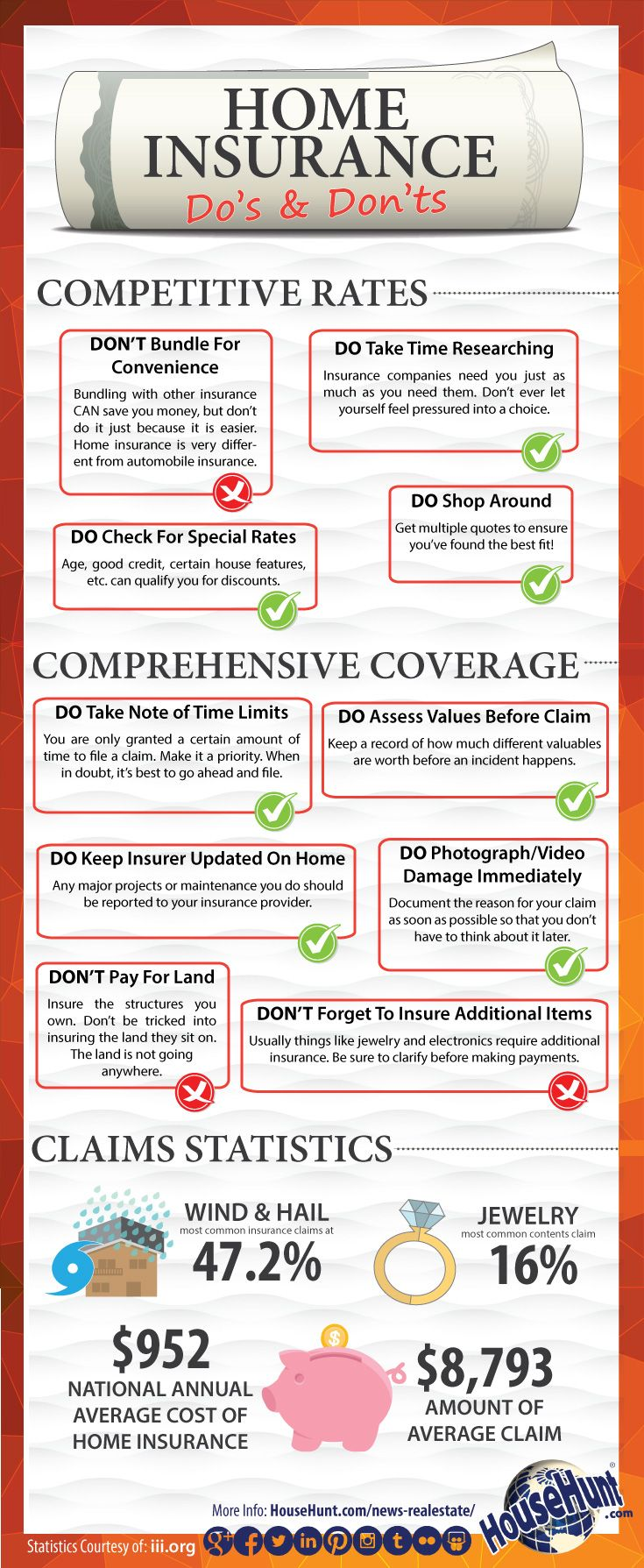 A necessary step to securing your mortgage - buying home insurance.  As always, there are some definitive do's and don'ts for making the right choice... http://gailcorcoran.realtor #mortgages #homeinsurance