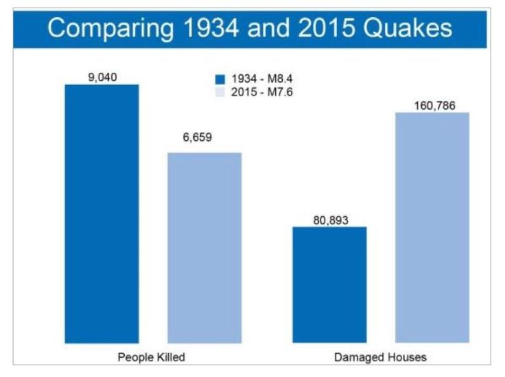64 best Nepal Earthquake April 2015 images on Pinterest Nepal - situation report
