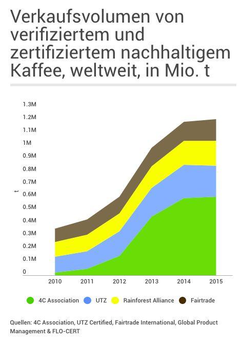 Verkaufsvolumen von verifiziertem und zertifiziertem nachhaltigen Kaffee weltweit in t