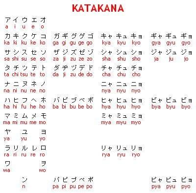 Tabla de katakana