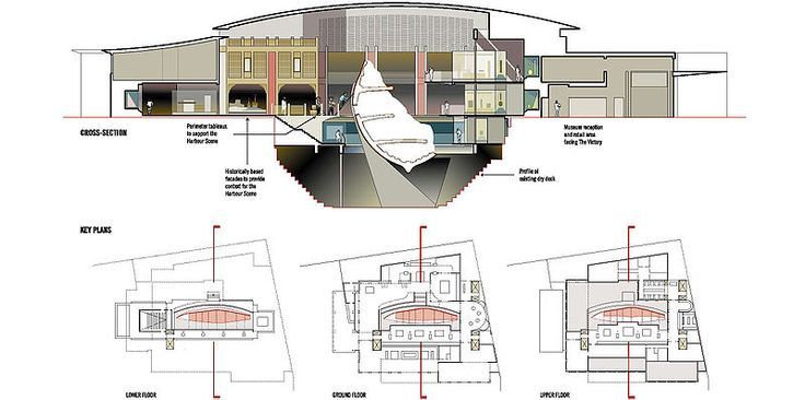 mary_rose/wilkinson eyre