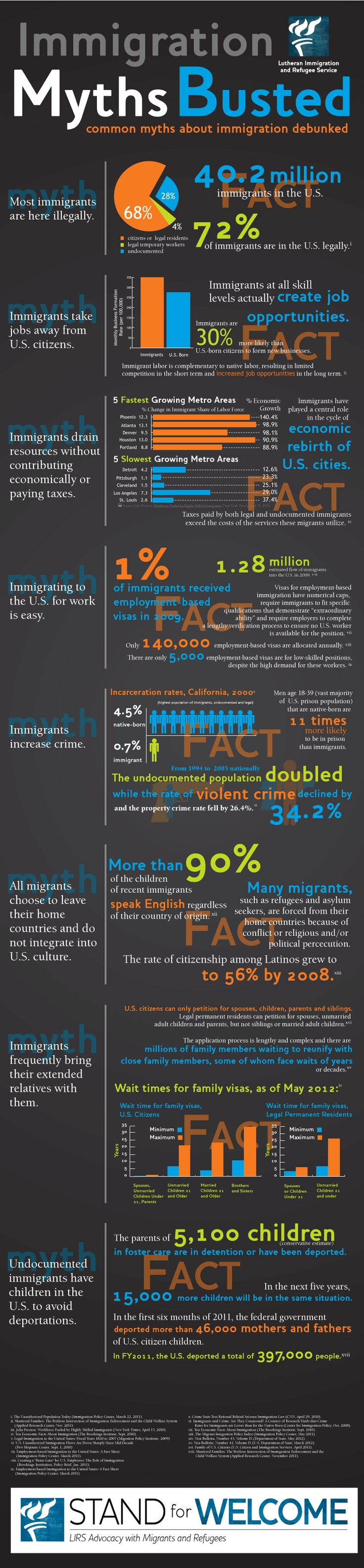 Immigration Myths Buster - Almost everyone in The United States are descendants of immigrants, seeking political or religious freedom and economic advantages!