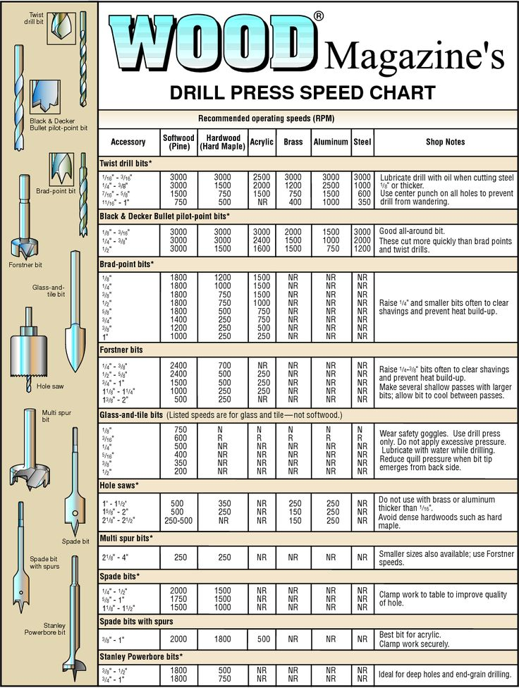charts for woodworking | DRILL PRESS SPEED CHART