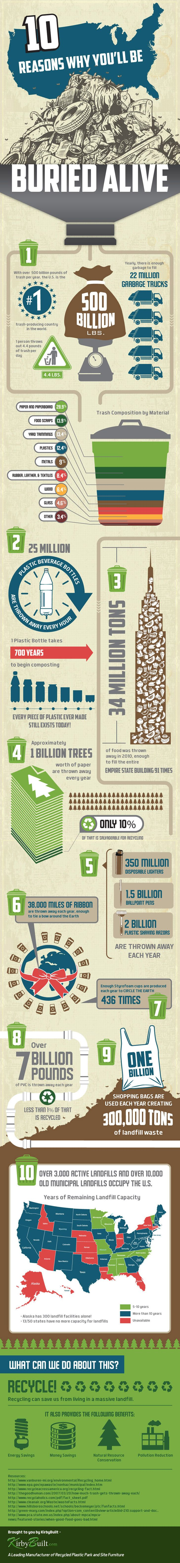 KirbyBuilt, Buried Alive Infographic, waste infographic, waste issues, trash issues, pollution, trash and the environment, trash, litter, environmental destruction