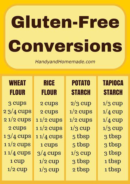 Gluten-Free Conversions Chart