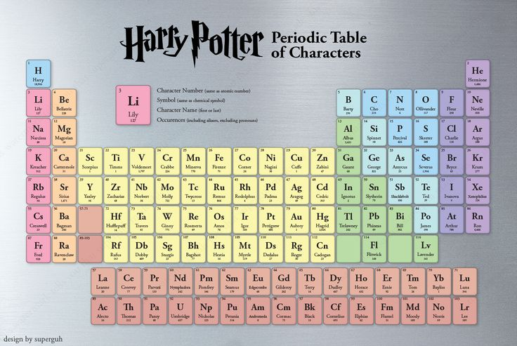 Periodic table of eleme....I mean harry potter characters!! Harry potter> chemistry