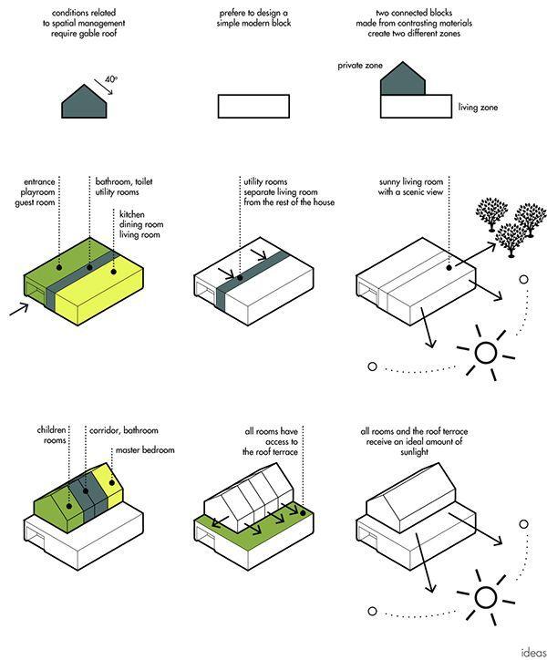 Enebolig I Zabor Architecture Concept Diagram Diagram Design Architecture Design Process