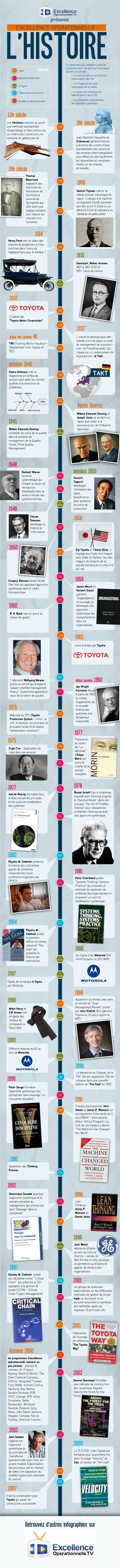 Histoire de l'excellence opérationnelle, par Florent Fouque, ou évolution de la philiosophie Lean / Agile