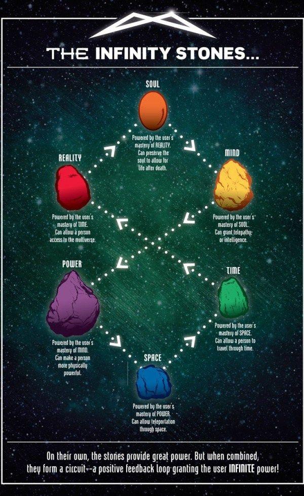 Marvel Reveals The Secrets of the Infinity Stones | Thanos ...