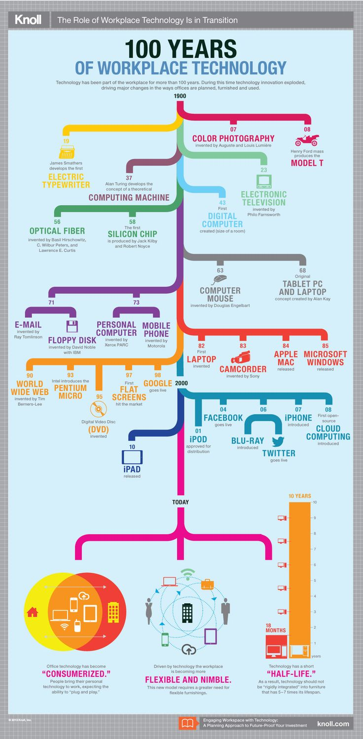 The Role of Workplace Technology Infographic | Workplace Research | Resources | Knoll