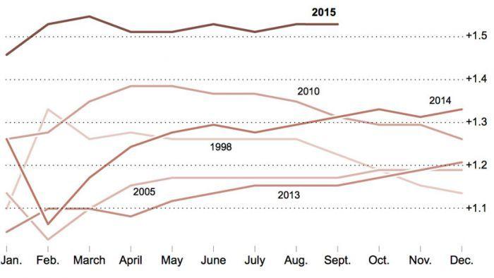 Evolución de las temperaturas debido al calentamiento global.