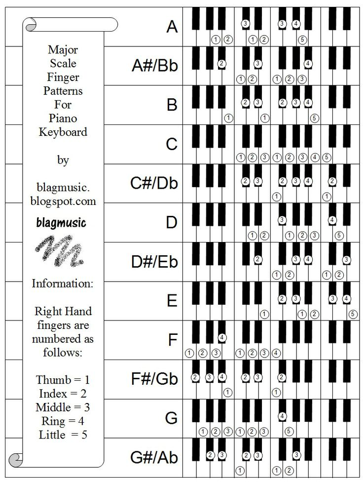 picture about Piano Scales Printable known as Piano Scales Chart - Arenda-stroy