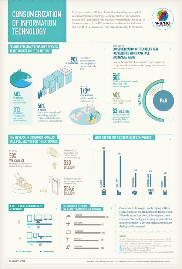 Consumerization of Information Technology  http://www.roehampton-online.com/?ref=4231900