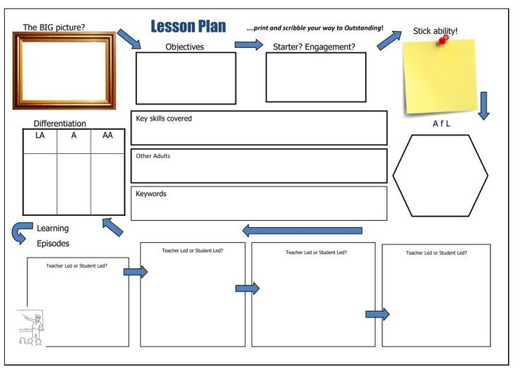 Best 25+ 5 minute lesson plan ideas on Pinterest High school - middle school lesson plan template