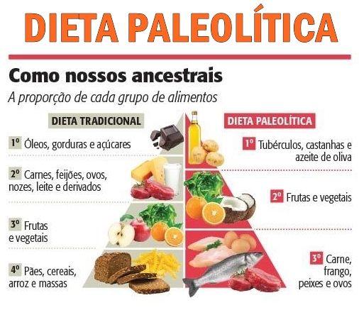 Dieta Paleolitica O Que Comer Receitas E Cardapio Completo Dieta Sin Carbohidratos Dietas Dieta Paleolitica