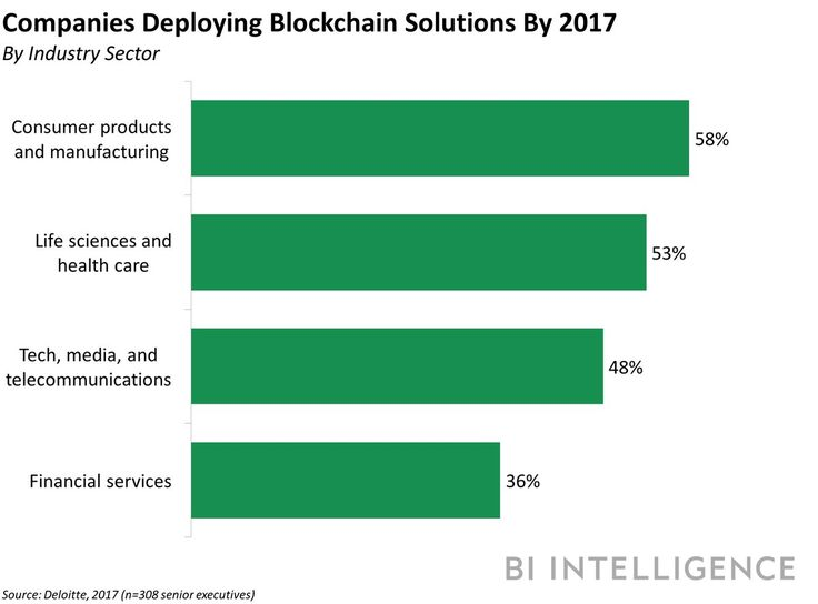 health and life sciences deploying blockchain