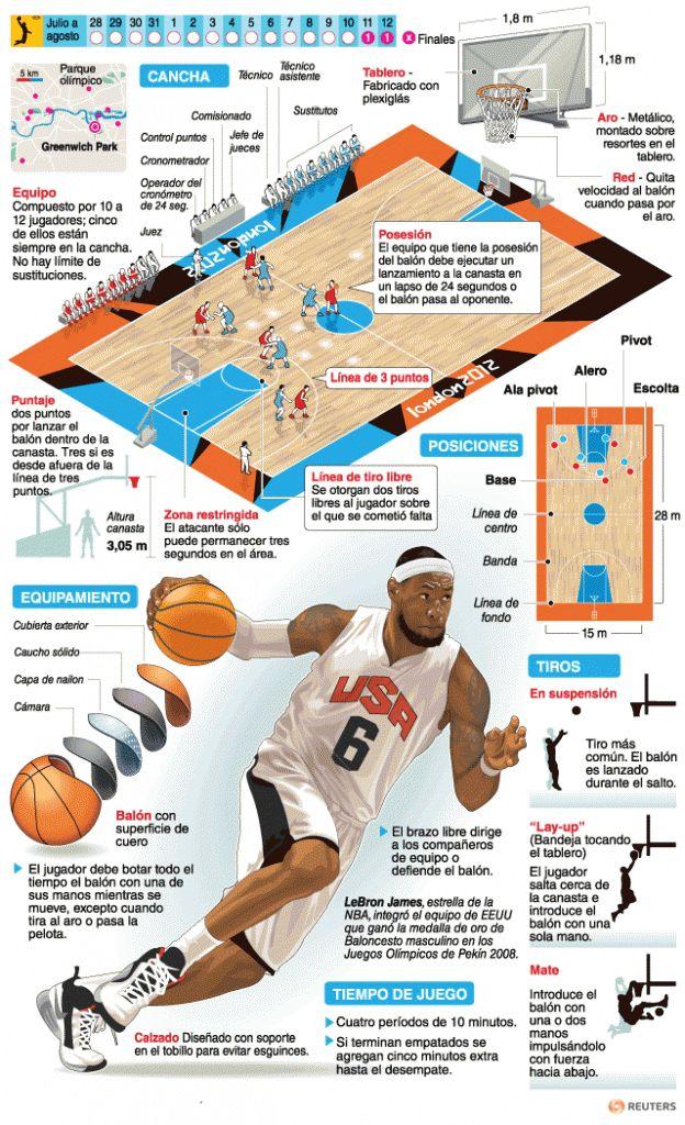 Baloncesto | Deportes | Juegos Olímpicos Londres 2012 | El Universo