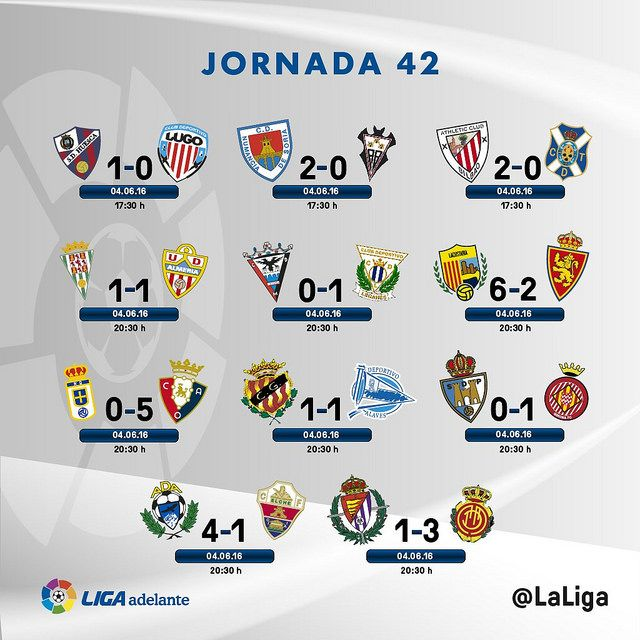 Liga Adelante (Jornada 42): Resultados | Football Manager All Star