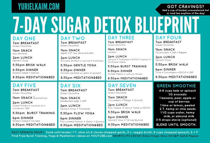 FIT FOR THE KINGDOM: Sugar Detox: Tell All Experience ...