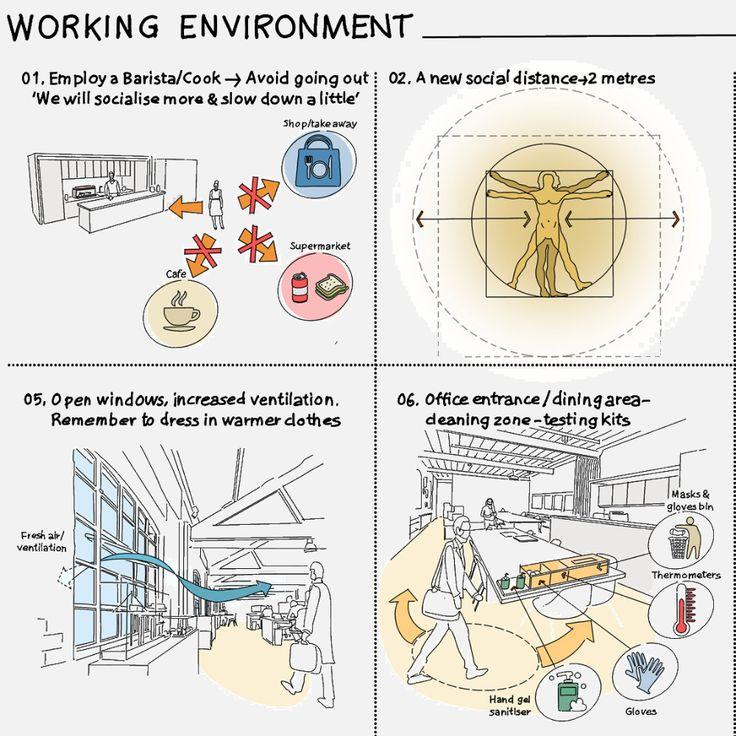 Weston Williamson + Partners envisions socialdistancing