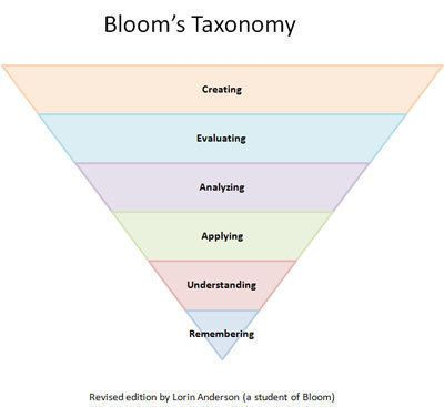 BLOOM'S TAXONOMY OF LEARNING DOMAINS