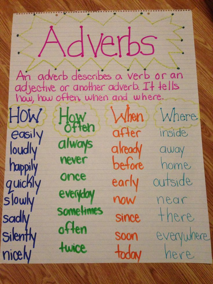 Adverb anchor chart | Literacy Block | Pinterest | Adverbs, Anchor ...