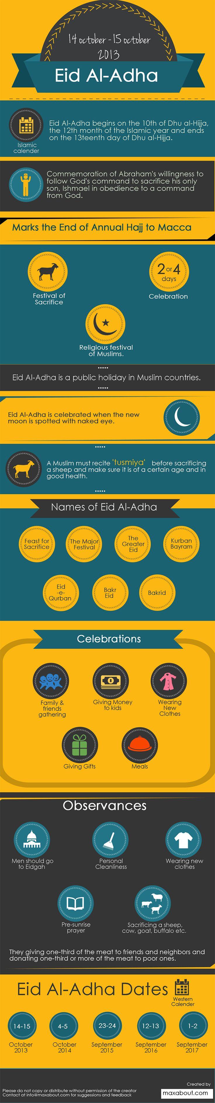 According to the Islamic calender, Eid Al-Adha begins on the 10th of Dhu al-Hijja, the 12th month of the Islamic year and ends on the 13th day of Dhu al-Hijja.